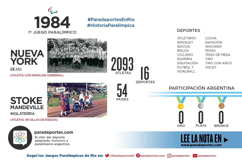 NUEVA YORK/STOKE MANDEVILLE 1984: Argentina, la gran ausente